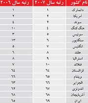 جدول آمادگی دیجیتالی کشورها در سال 2007