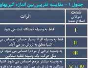 جدول مقیاس های اندازه گیری زلزله