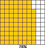 جدول  های 100 تایی و  حل مسائل درصد