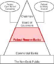 la fed est une banque centrale à capitaux privés !