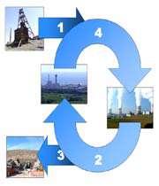 چرخه سوخت هسته ای