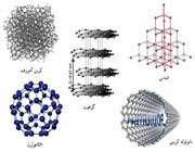 شکل1. آلوتروپ های مختلف کربن در طبیعت