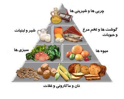 برنامه روزانه تغذیه اسلامی
