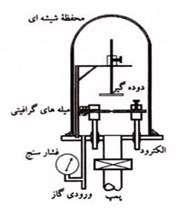 شکل 1. دستگاه تولید کننده فولرن که توسط کرتسمر ساخته شد