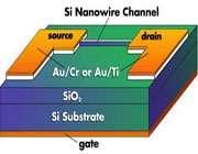 شکل 3. اتصال قطعات به وسیله نانوسیمها