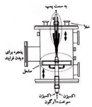 شکل 2. دستگاه سنتز احتراقی فولرنها