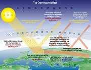 اثر گلخانه ای و گرمایش زمین
