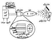 شکل (1-2). پاشش حرارتی
