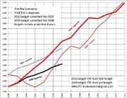 le déficit budgétaire américain en 2009