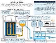 ساختار نیروگاه اتمی