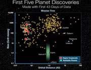 نمودار سیارات کپلر