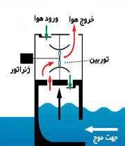 انرژی اقیانوس ها