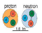 ذرات بنيادين