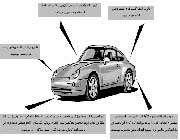 نانو و صنعت خودرو