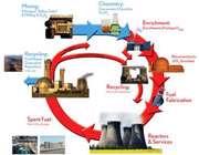 سیکل سوخت هسته ای