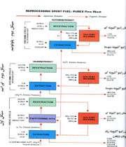 فرایند باز فرآوری سوخت