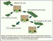le système des réserves fractionnelles