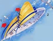 نحوه استفاده قایق ها از نیروی باد