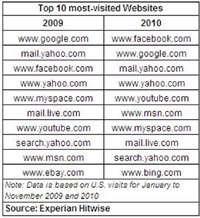فیسبوک از گوگل جلو زد