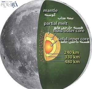 ساختار هسته ماه