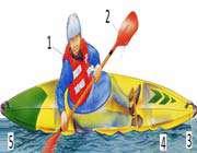 فرم بدنه قایق و شناوری