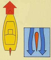نحوه هدایت کردن قایق ها