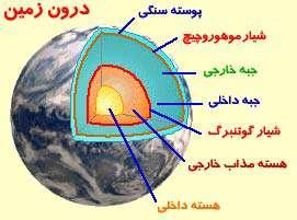پوسته های زمین