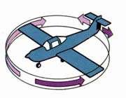 نحوه کنترل نوع حرکت هواپیما