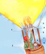 بالون هوای گرم چگونه کار می کند؟