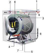 ماشین لباس شویی چگونه کار می کند؟