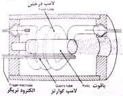 انواع لیزر و ویژگی ها