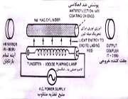 انواع لیزر و ویژگی ها(3)