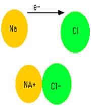 پیوندهای شیمیایی