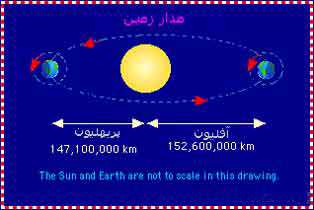 زمین چگونه و با چه سرعتی حرکت می کند؟