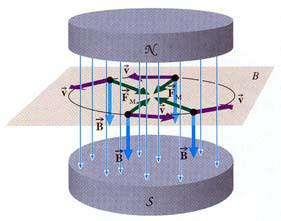 كار انجام شده بر روی بار متحرك در میدان مغناطیسی