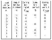 جمع و تفریق اعداد باینری