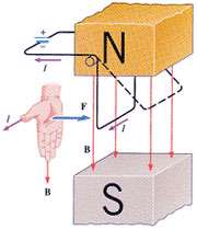 اندازه نیروی وارد بر سیم حامل جریان در میدان مغناطیسی