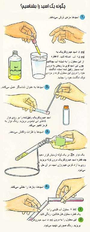 خواص کلی اسیدها و بازها