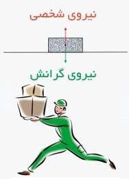 Image result for تصاویر متحرک نیروی جاذبه