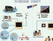 آشنایی با فناوری تله مدیسین( (2