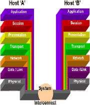 آشنایی با مدل osi، هفت لایه اصلی در شبکه