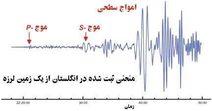نتیجه تصویری برای امواج زمین لرزه