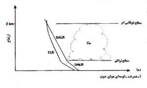 تشکیل ابر