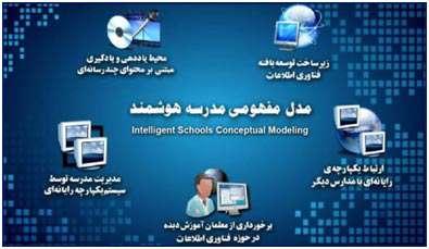 ویژگی های مدرسه هوشمند از ابعاد مختلف