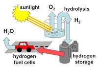حقایقی در باره هیدروژن