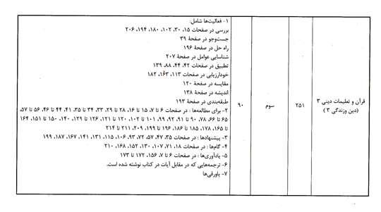 فهرست حذفیات منابع سؤالات آزمون سراسری سال 1392