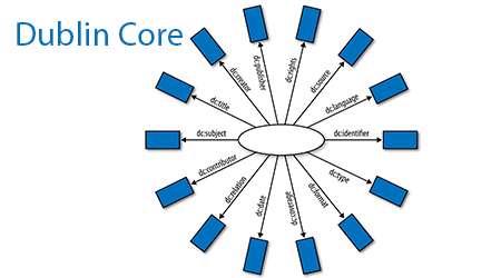 استاندارد dublin core 10
