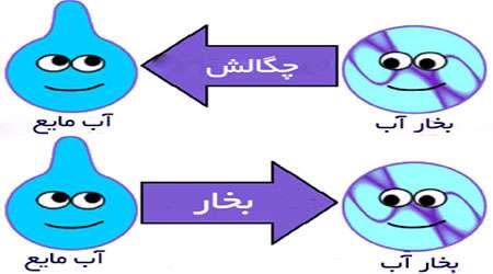 جداسازی از طریق تقطیر