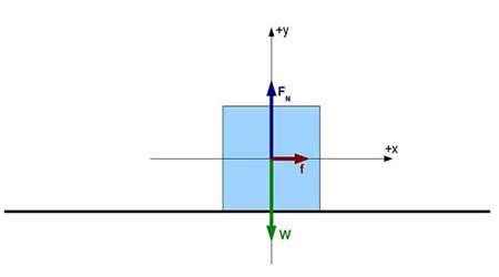 بررسی اصطکاک از طریق پرتاب اشیا روی سطح
