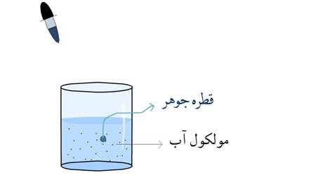 بررسی حرکت مولکول های آب